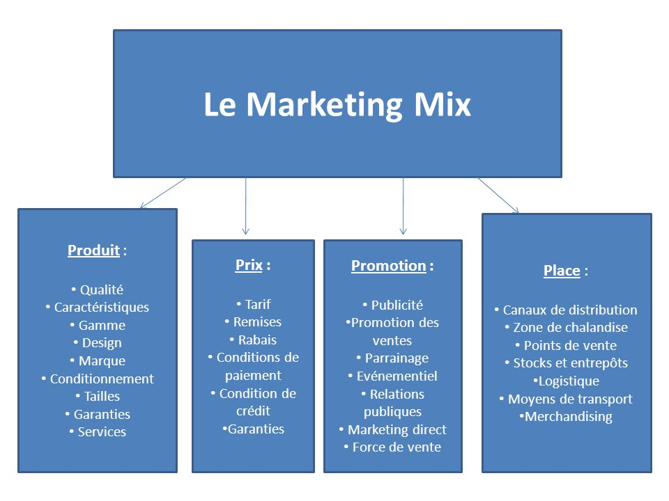 Le Marketing Mix Produit : Place : Prix : Promotion : Qualité