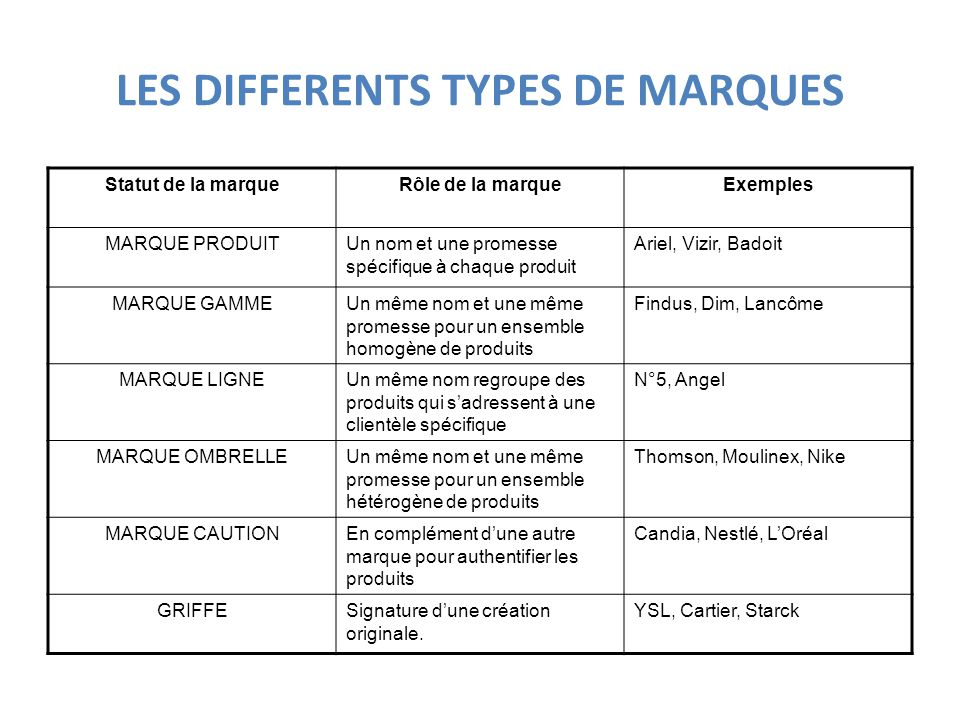 LES DIFFERENTS TYPES DE MARQUES
