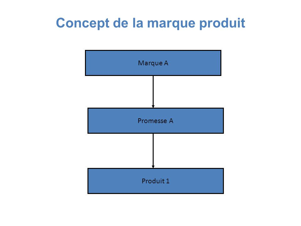 Concept de la marque produit