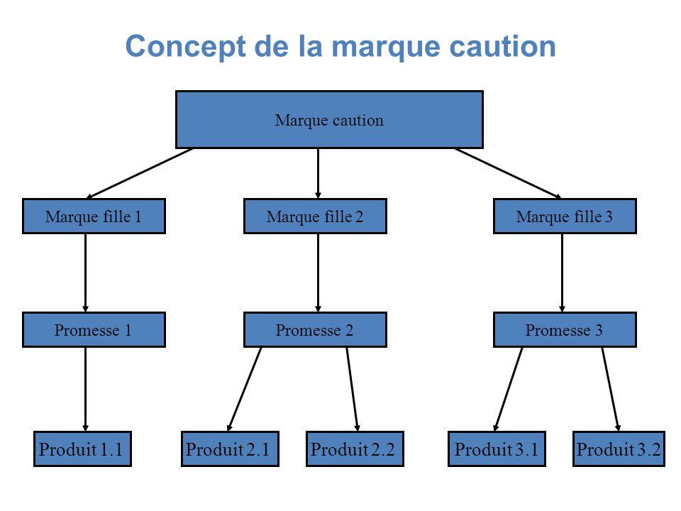 Concept de la marque caution