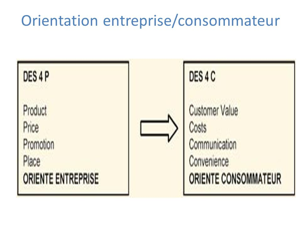 Orientation entreprise/consommateur