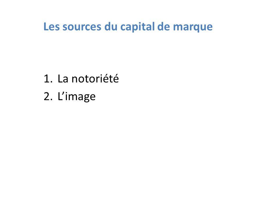 Les sources du capital de marque
