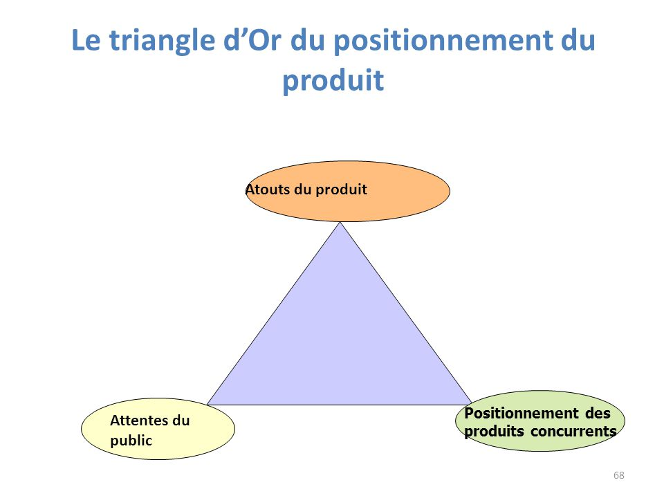 Le triangle d'Or du positionnement du produit