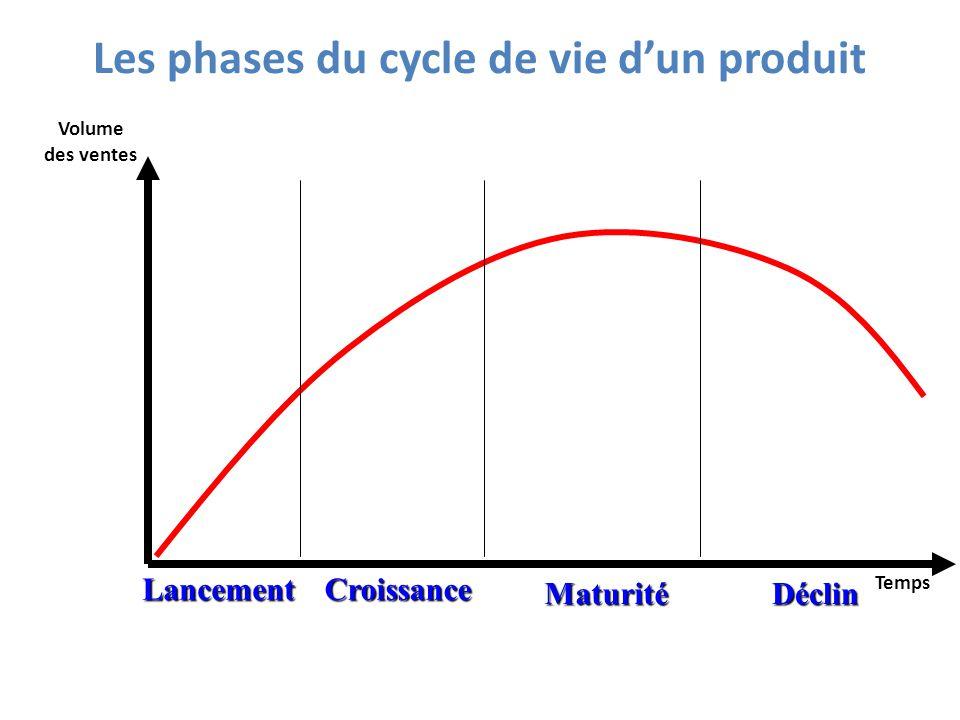 Les phases du cycle de vie d'un produit