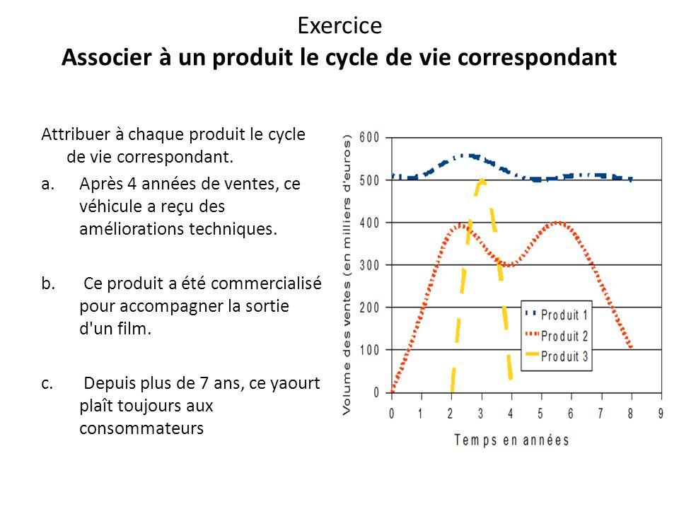 Exercice Associer à un produit le cycle de vie correspondant