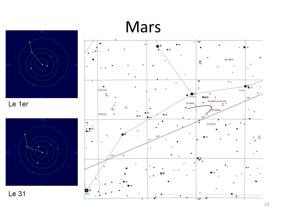 Mars Le 1er Le 31