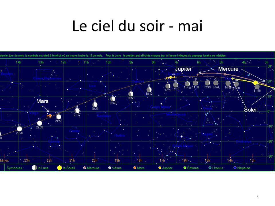 Le ciel du soir - mai Jupiter Jupiter Jupiter Soleil Uranus Mars