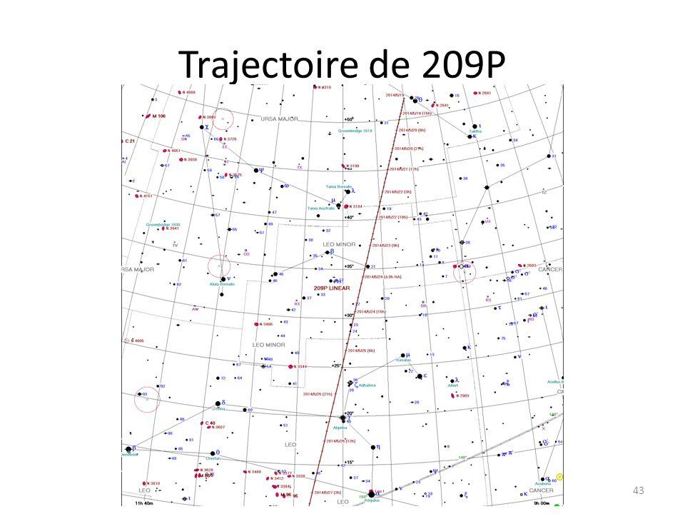 Trajectoire de 209P