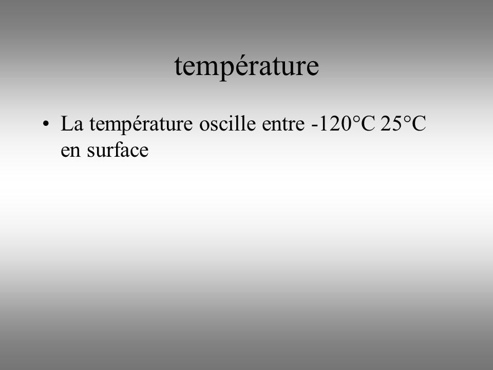 température La température oscille entre -120°C 25°C en surface