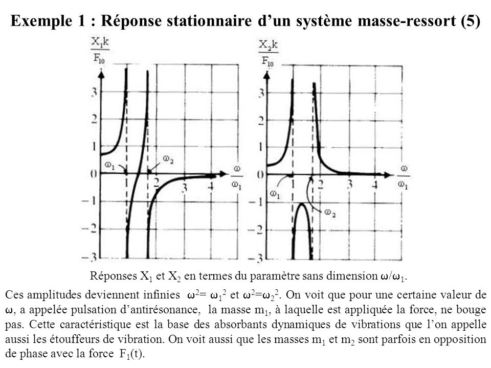 Exemple 1 : Réponse stationnaire d'un système masse-ressort (5)
