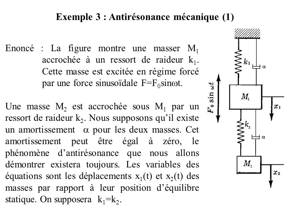 Exemple 3 : Antirésonance mécanique (1)