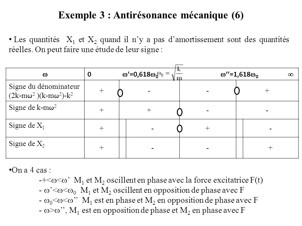 Exemple 3 : Antirésonance mécanique (6)