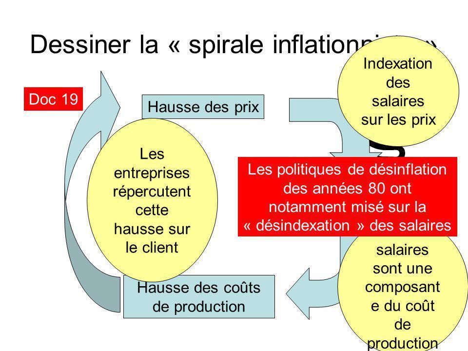 Dessiner la « spirale inflationniste »
