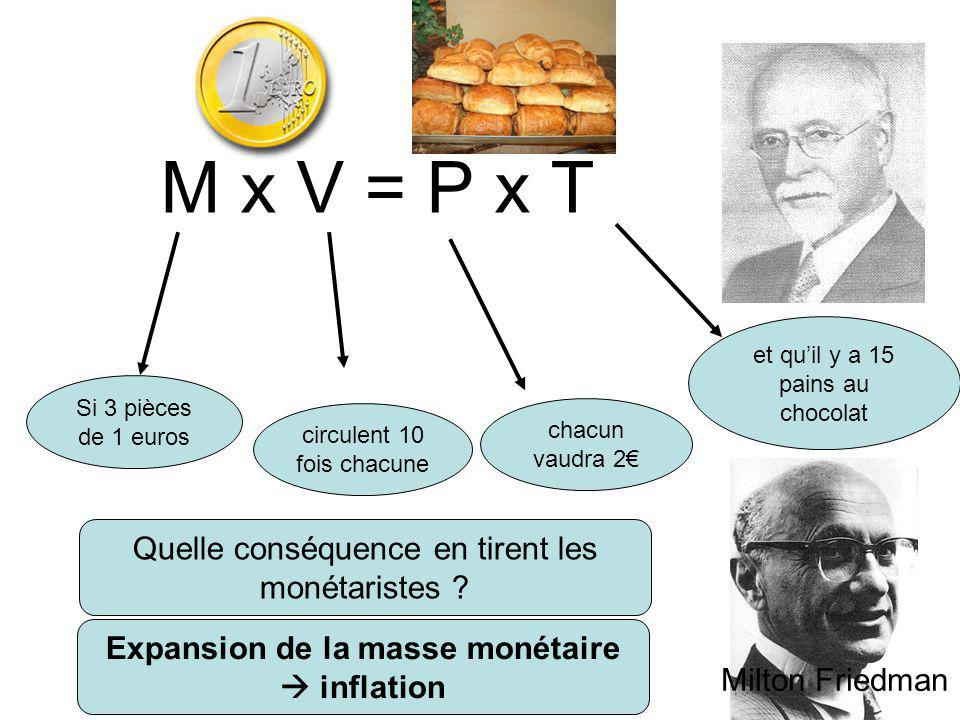 Expansion de la masse monétaire  inflation Neutralité de la monnaie