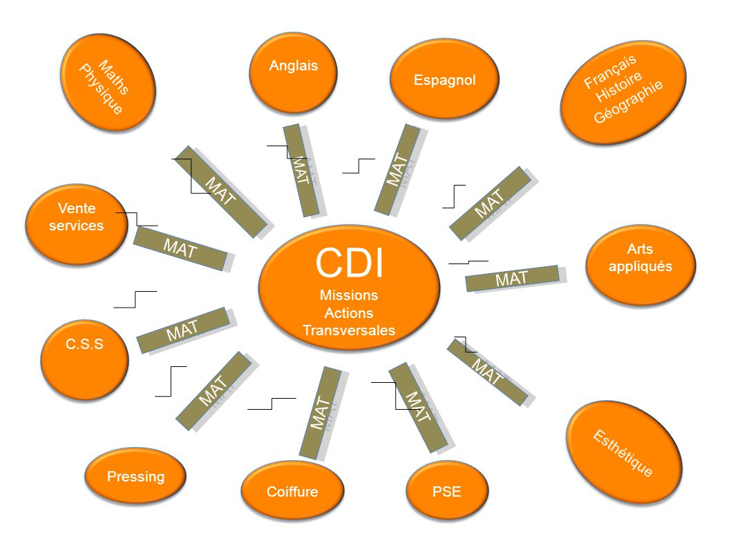 CDI MAT Missions Actions Transversales Anglais Maths Physique Espagnol