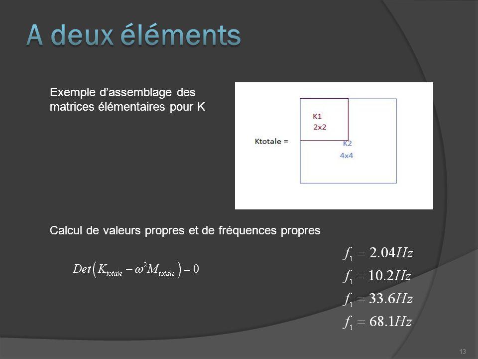 A deux éléments Exemple d'assemblage des matrices élémentaires pour K