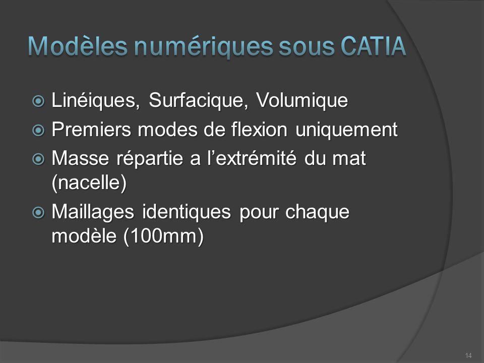 Modèles numériques sous CATIA