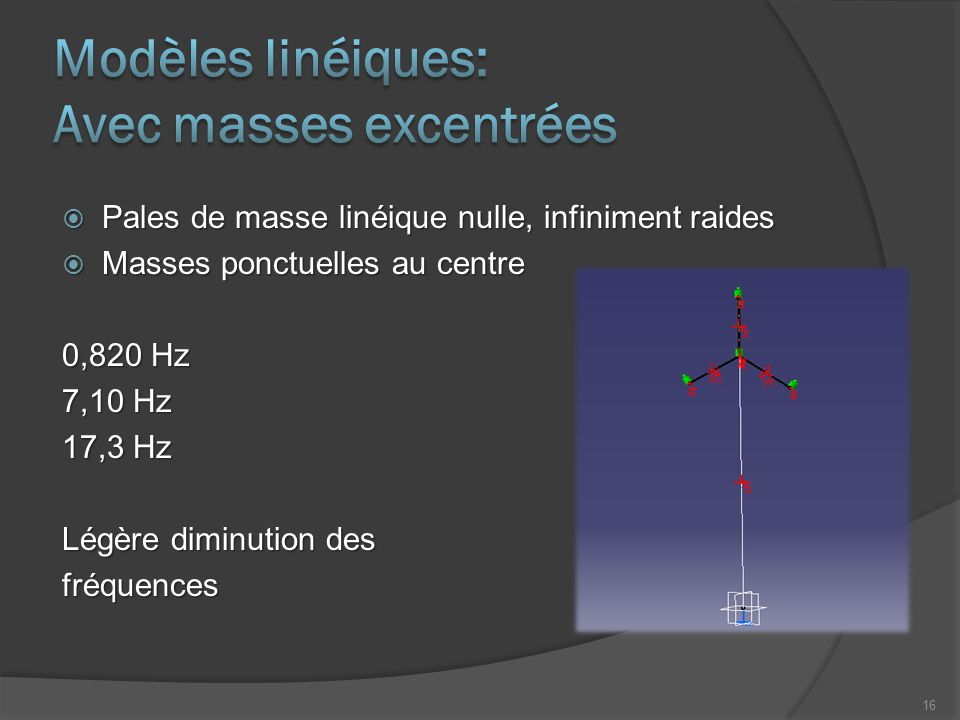 Modèles linéiques: Avec masses excentrées