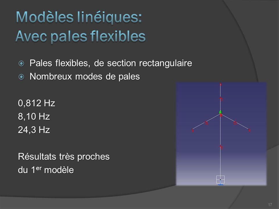 Modèles linéiques: Avec pales flexibles