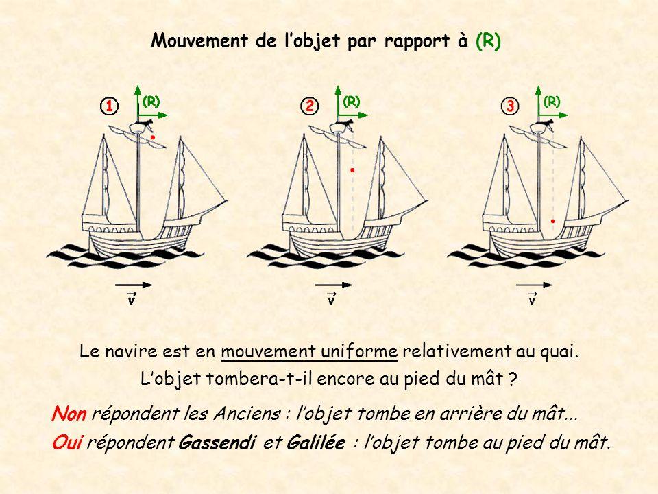 Mouvement de l'objet par rapport à (R)