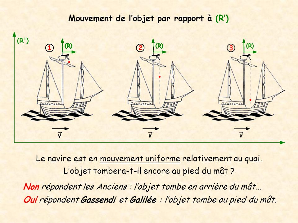 Mouvement de l'objet par rapport à (R')