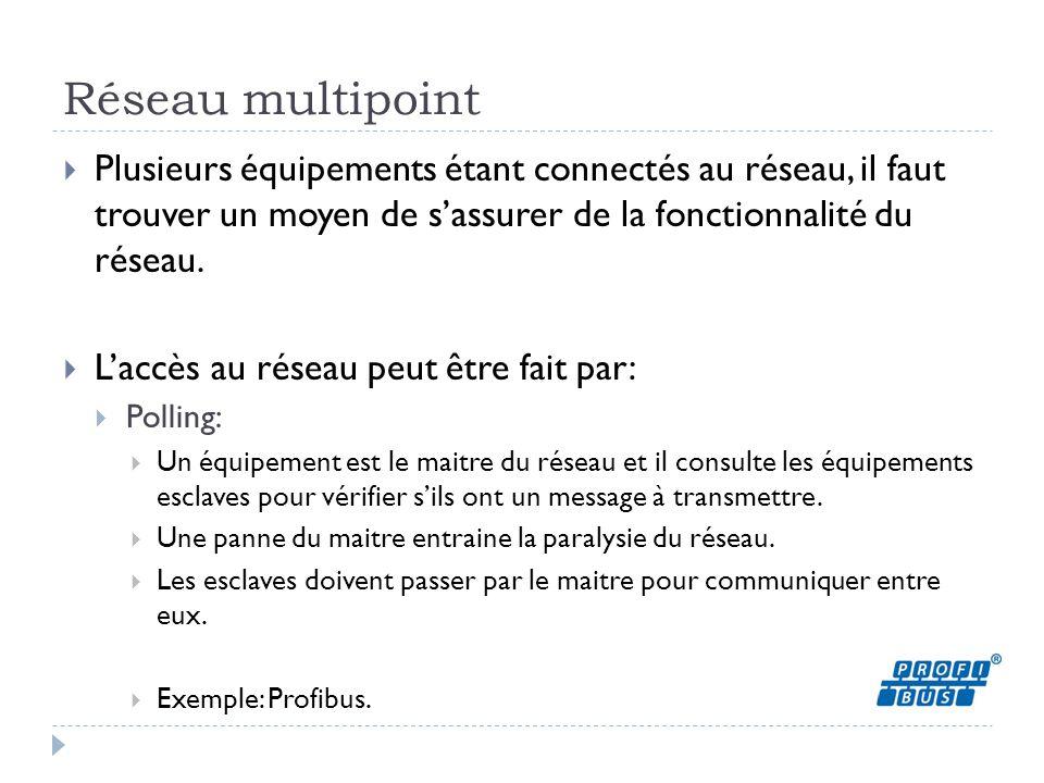 Réseau multipoint Plusieurs équipements étant connectés au réseau, il faut trouver un moyen de s'assurer de la fonctionnalité du réseau.