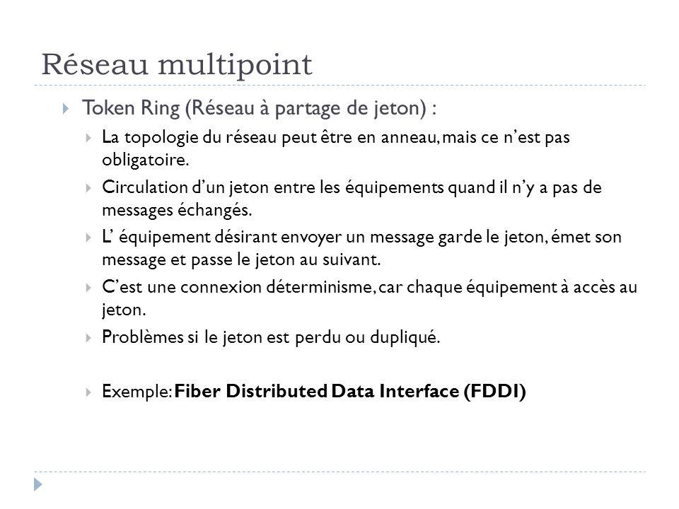 Réseau multipoint Token Ring (Réseau à partage de jeton) :