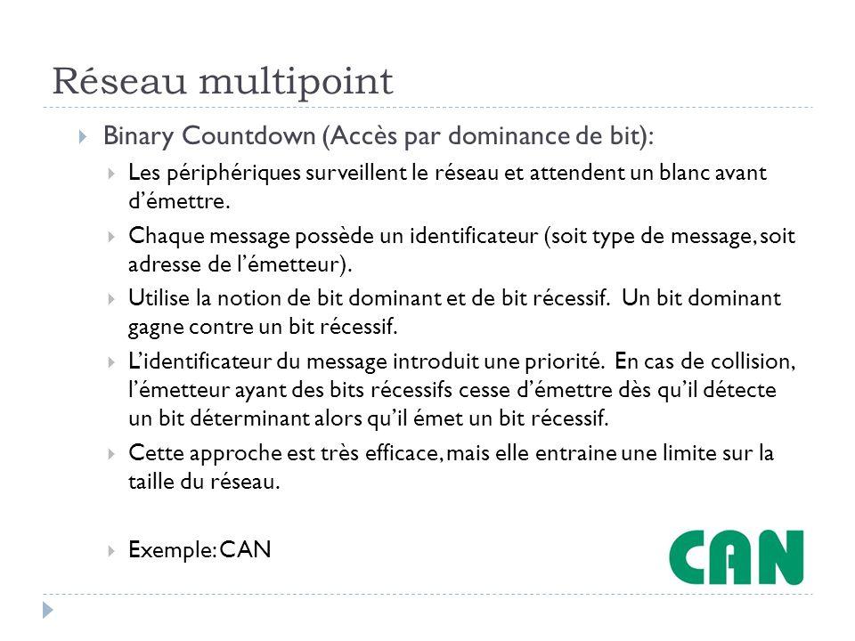 Réseau multipoint Binary Countdown (Accès par dominance de bit):