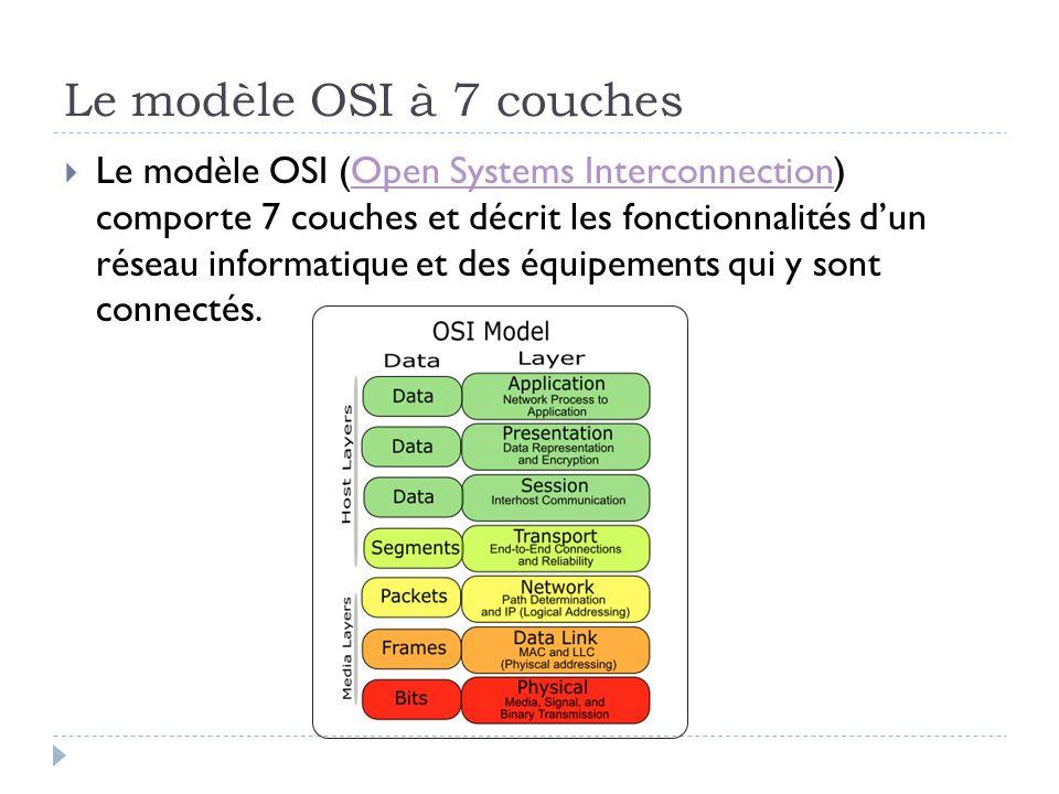 Le modèle OSI à 7 couches