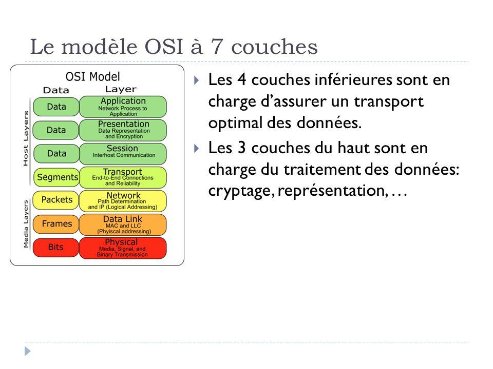 Le modèle OSI à 7 couches Les 4 couches inférieures sont en charge d'assurer un transport optimal des données.