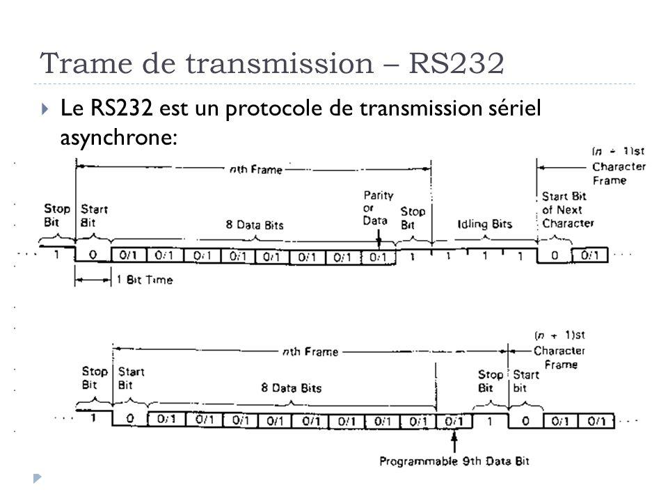 Trame de transmission – RS232