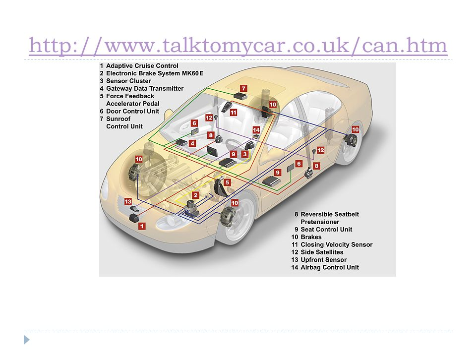 http://www.talktomycar.co.uk/can.htm