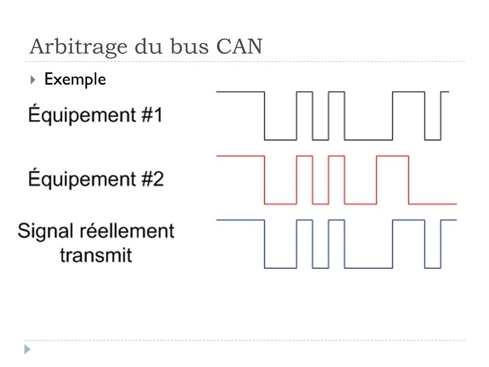 Arbitrage du bus CAN Exemple