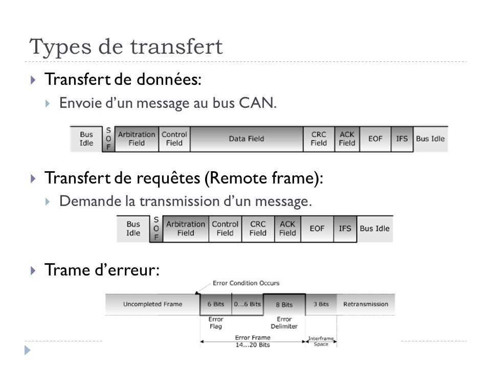 Types de transfert Transfert de données: