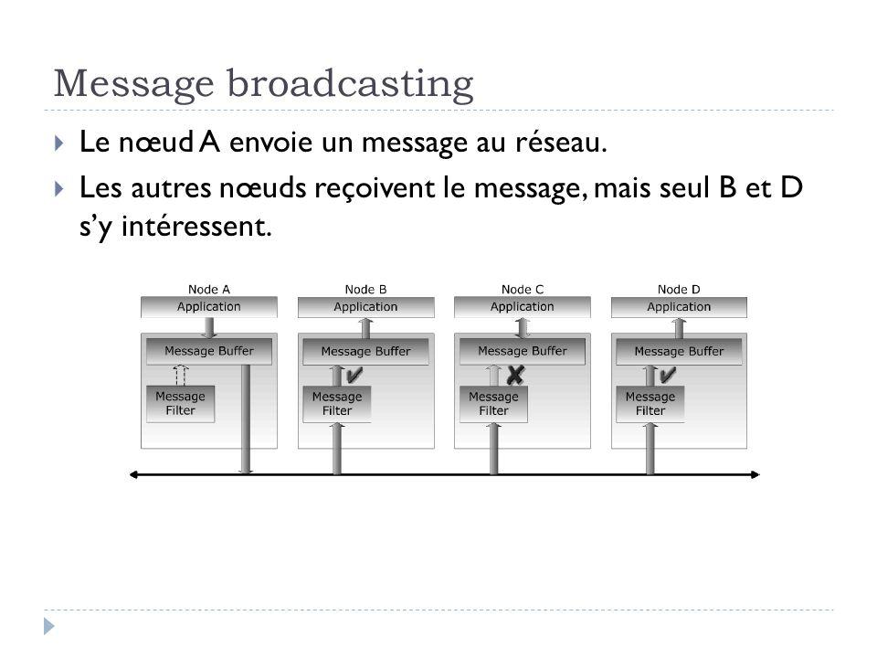 Message broadcasting Le nœud A envoie un message au réseau.