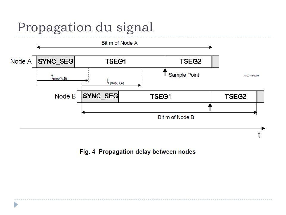 Propagation du signal
