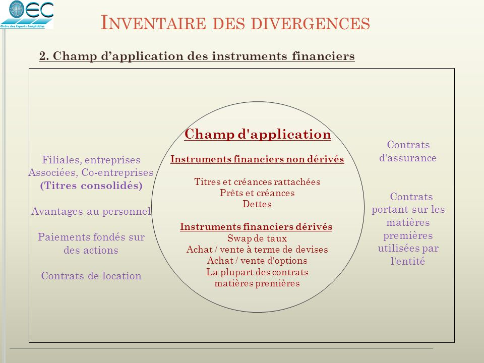 Instruments financiers non dérivés Instruments financiers dérivés