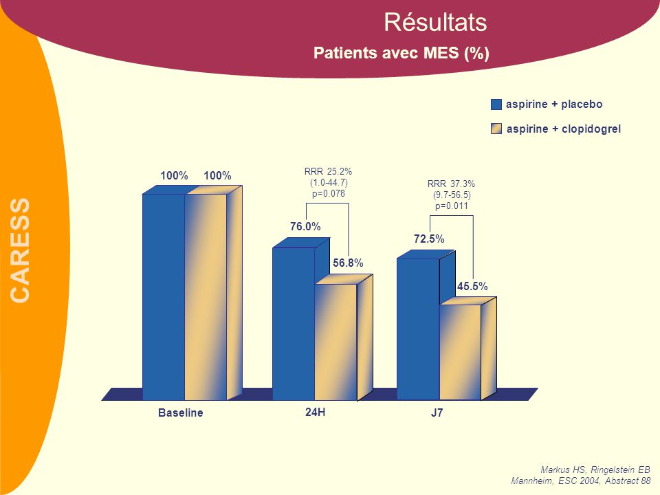 Résultats Patients avec MES (%) aspirine + placebo