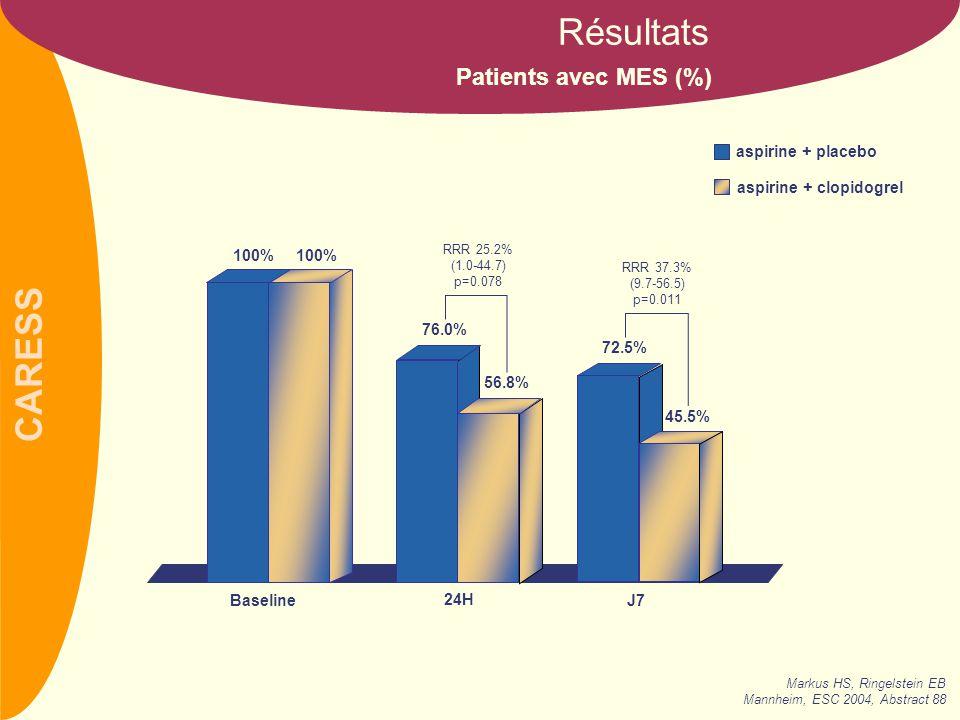 Résultats Patients avec MES (%) aspirine + placebo