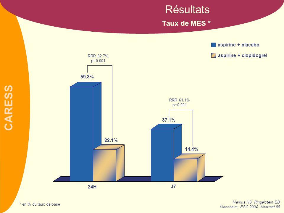 Résultats Taux de MES * aspirine + placebo aspirine + clopidogrel