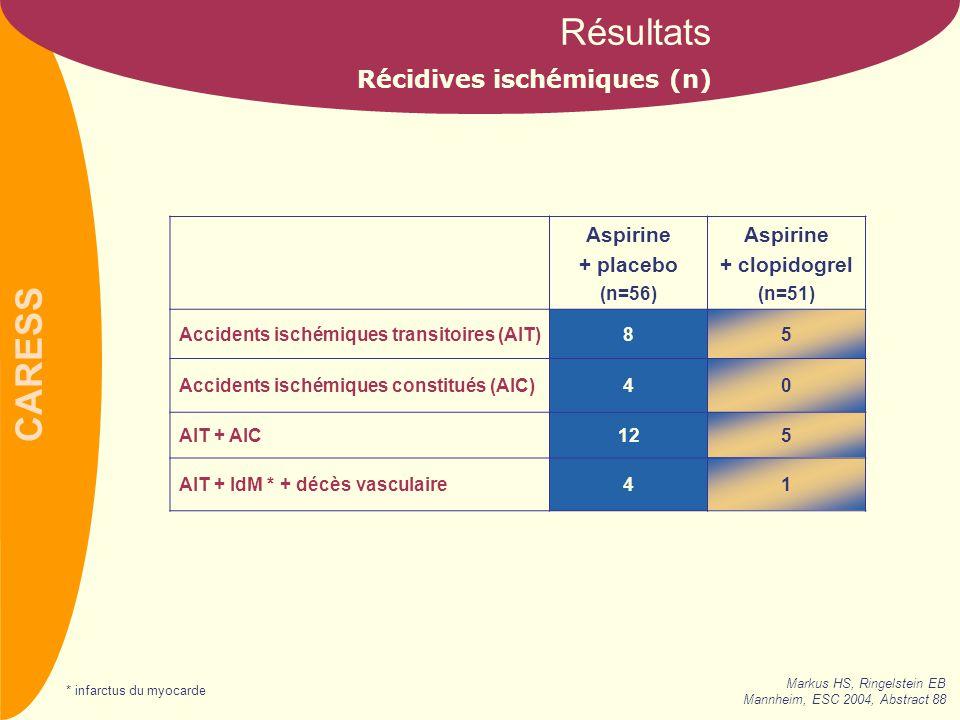 Récidives ischémiques (n)