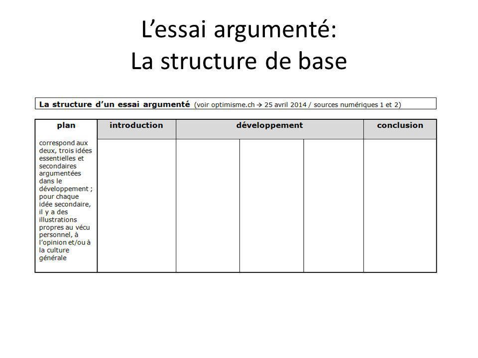 L'essai argumenté: La structure de base