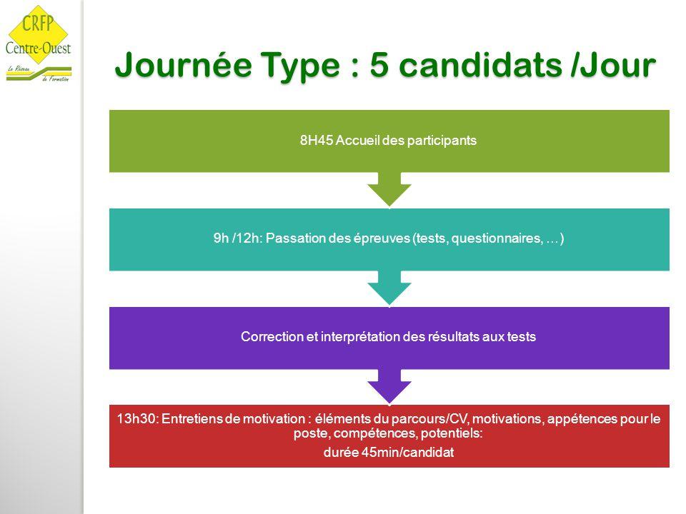 Journée Type : 5 candidats /Jour