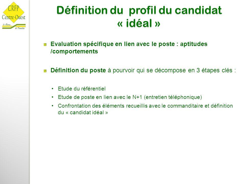 Définition du profil du candidat « idéal »