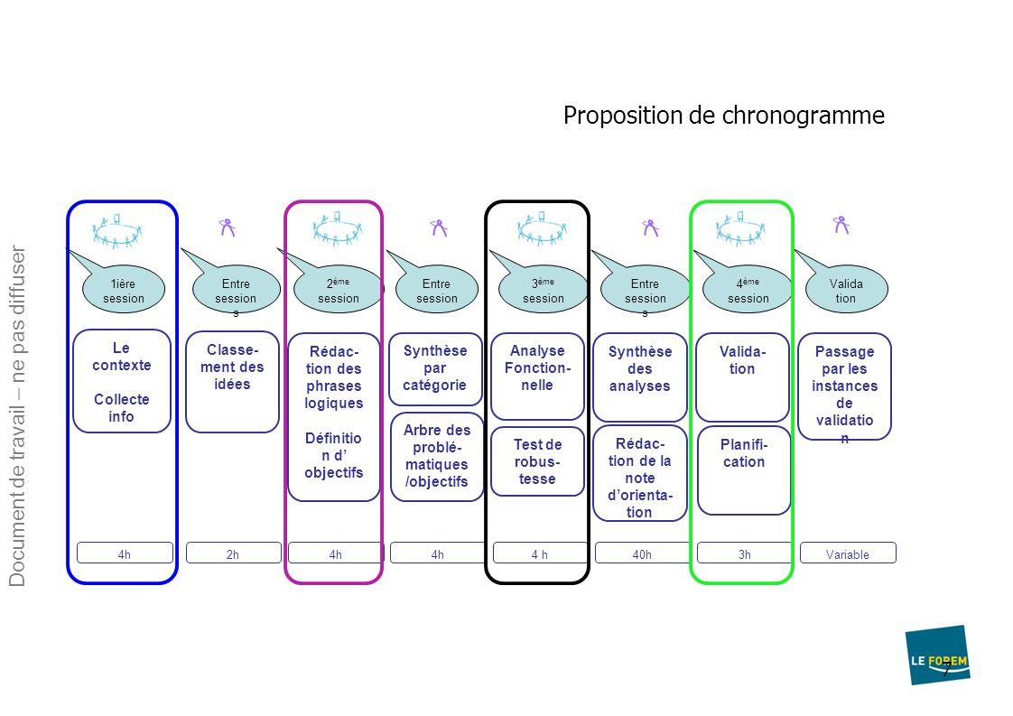 Proposition de chronogramme