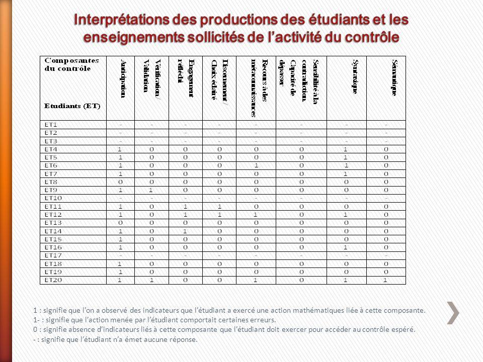 Interprétations des productions des étudiants et les enseignements sollicités de l'activité du contrôle