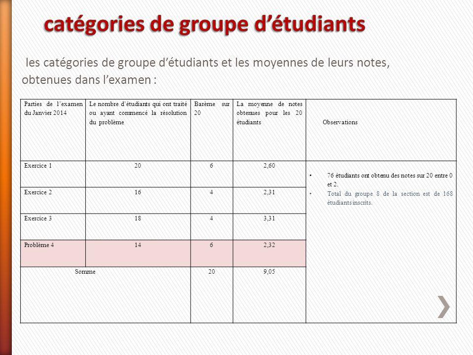 catégories de groupe d'étudiants