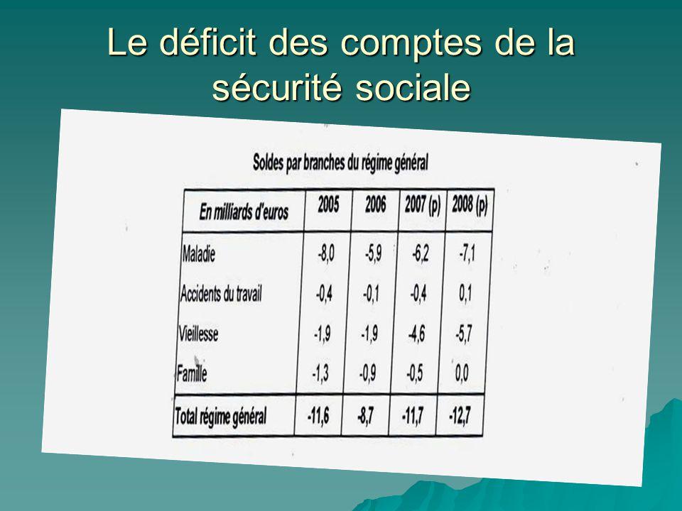 Le déficit des comptes de la sécurité sociale