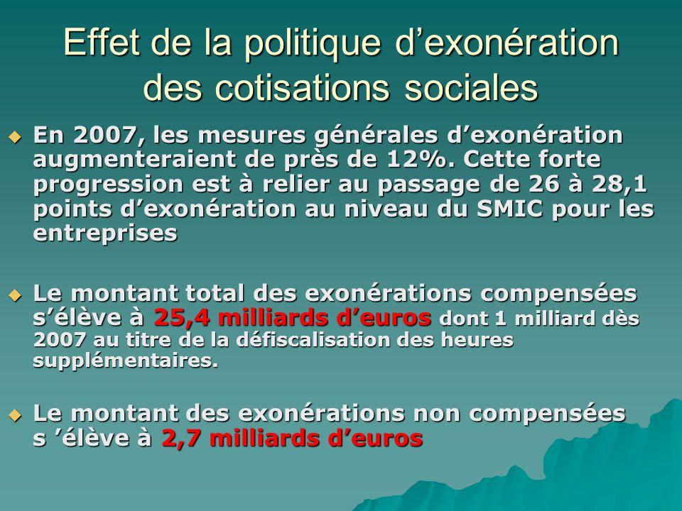 Effet de la politique d'exonération des cotisations sociales
