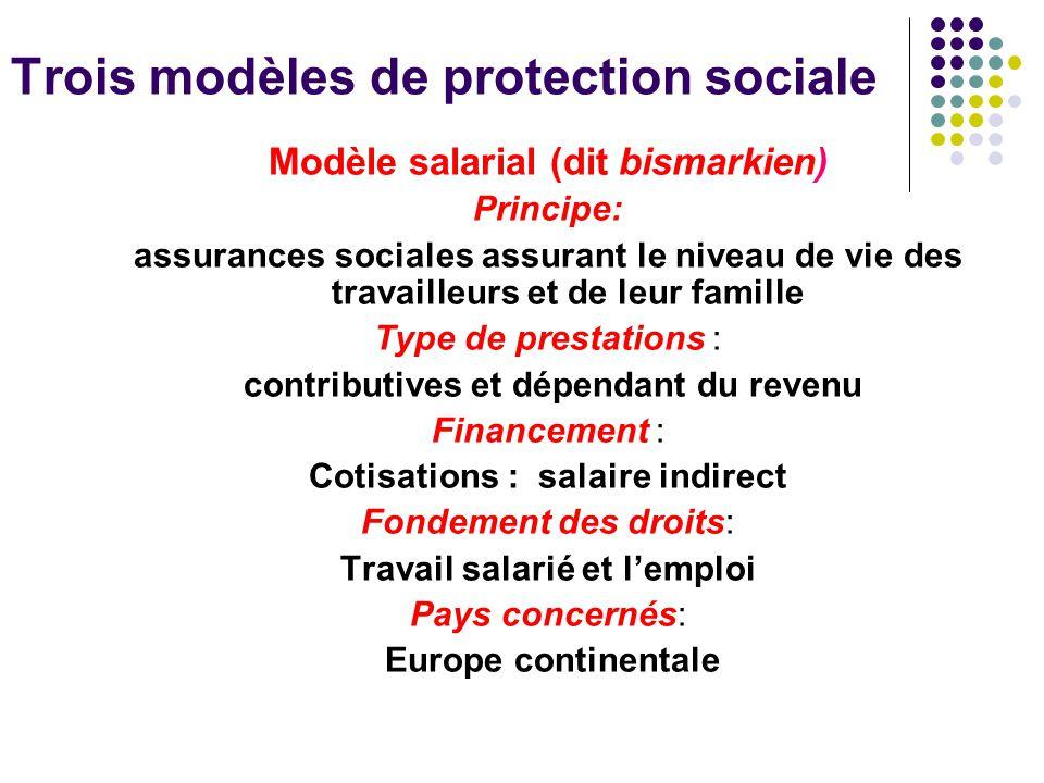 Trois modèles de protection sociale
